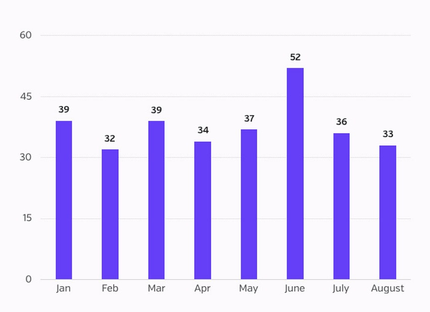 BB - Aug 2017 - Number of incidents.jpg