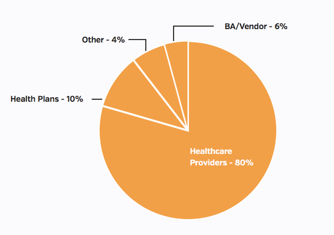 Types of entities reporting health data breaches in 2016
