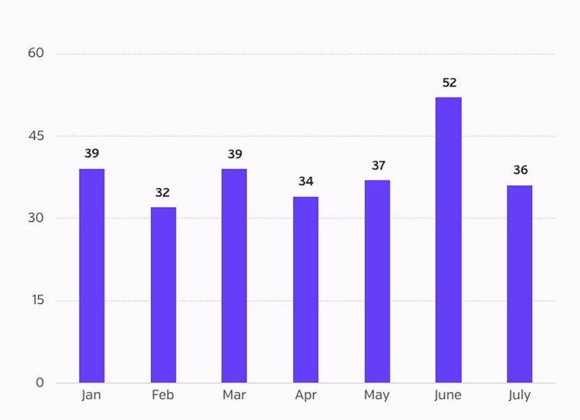 Number of incidents - July BB.jpg