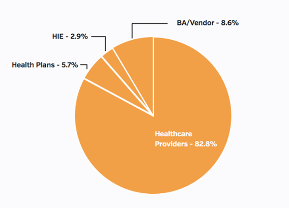 Types of entities reporting, October 2016 health data breaches