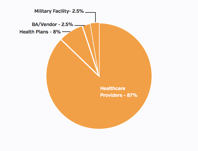 Types of entities reporting, July 2016 health data breaches