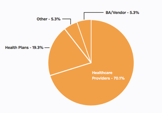 Types of entities reporting, November 2016 health data breaches