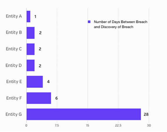 Days between breach and discovery, October 2016 health data breaches