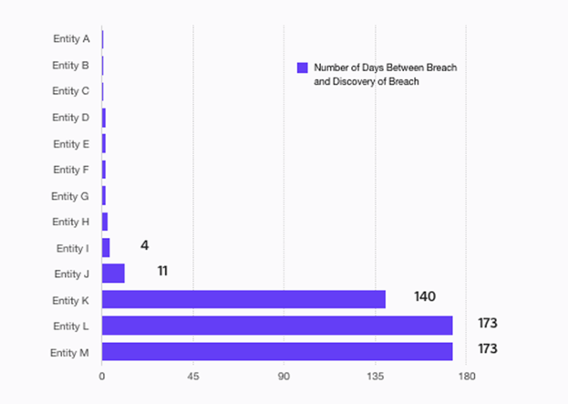 Days between breach and discovery, November 2016 health data breaches