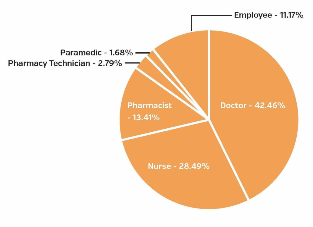 Figure 2: Healthcare worker roles involved in diversion incident, 2018 public diversion incidents