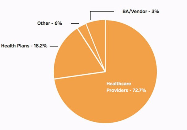 TYPES OF ENTITIES REPORTING, AUGUST 2017 HEALTH DATA BREACHES<br />